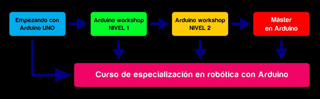 secuencia_arduino_00