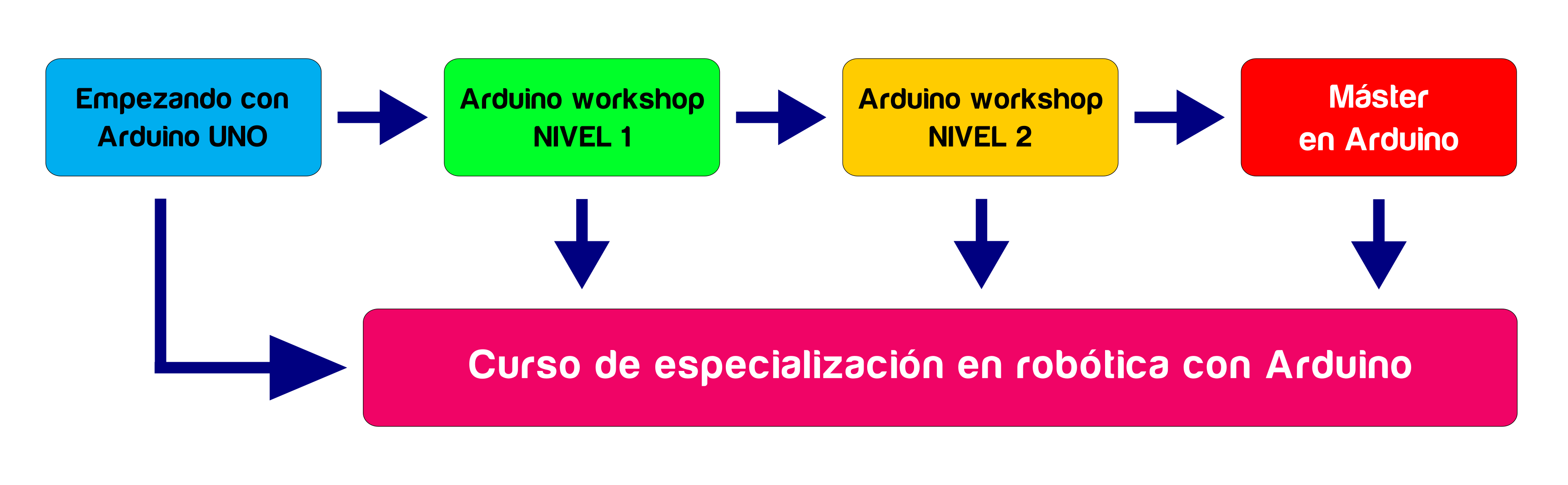 ciclo_arduino_02