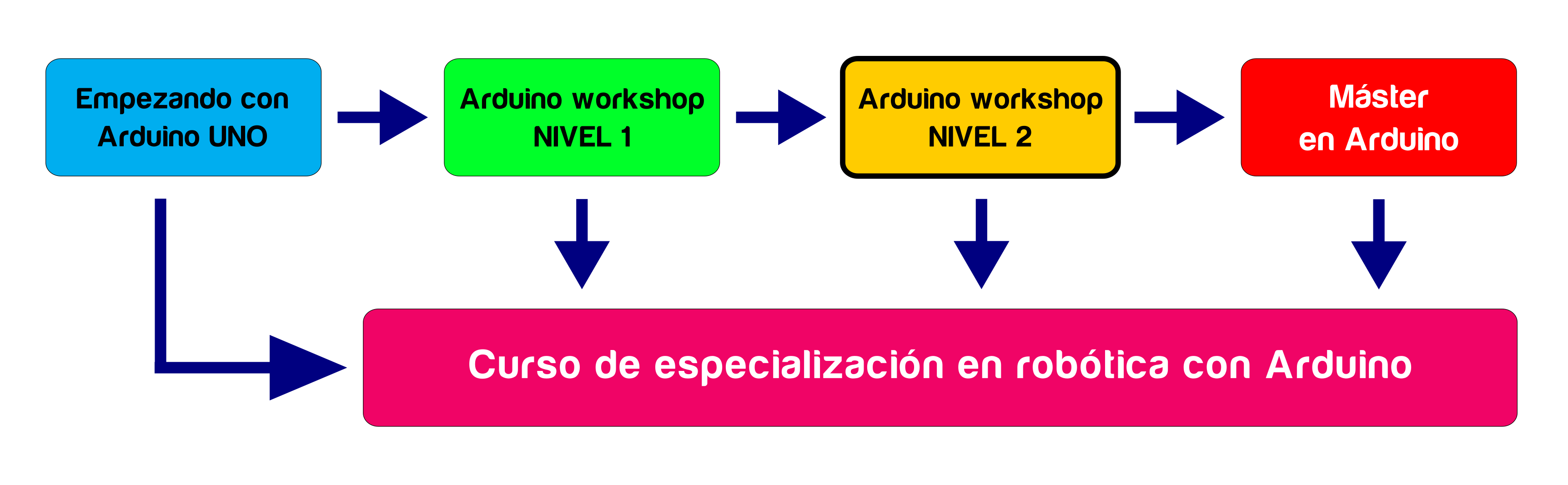 ciclo_arduino