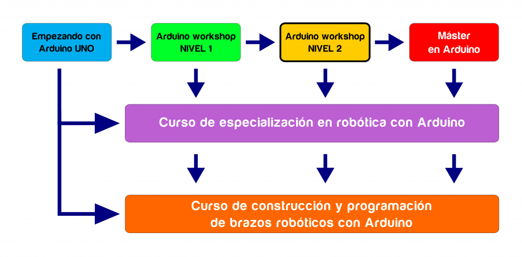 secuencia_arduino_03