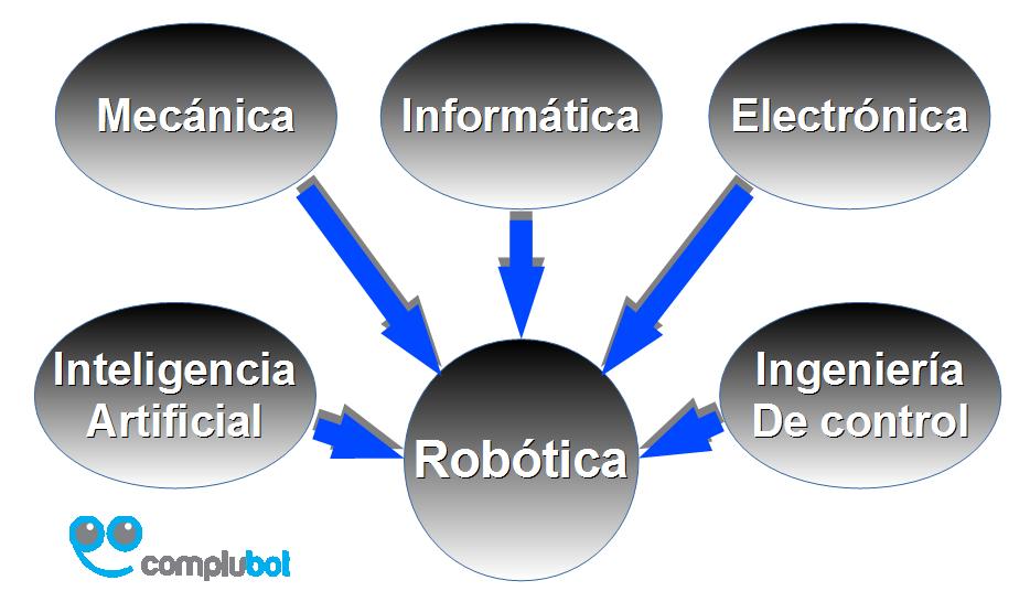 partes_robotica
