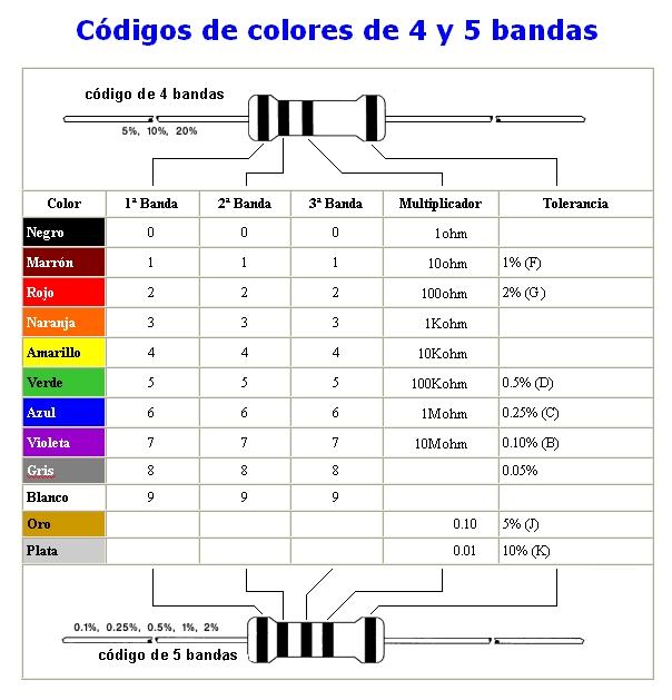 codigos_colores_resistencias