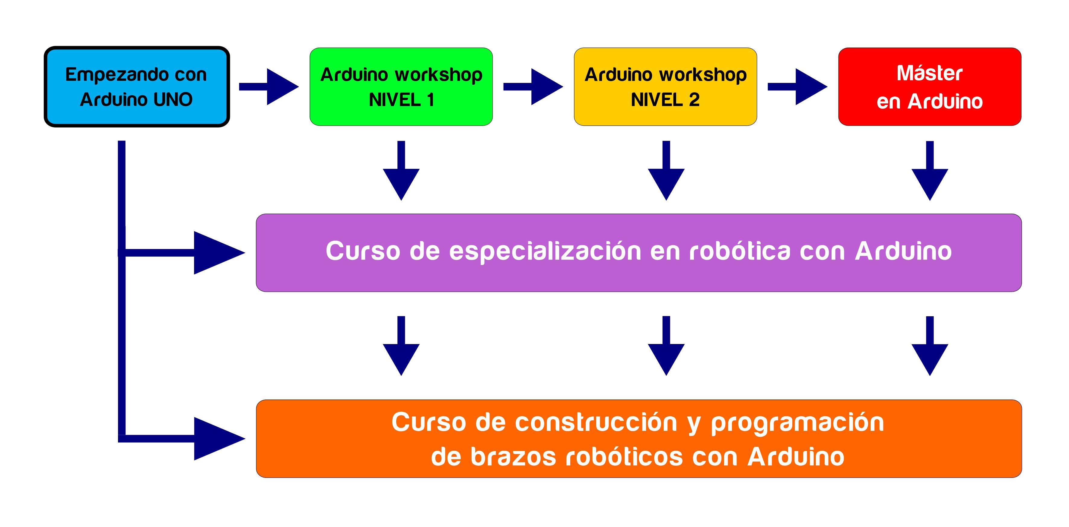 secuencia_arduino_01