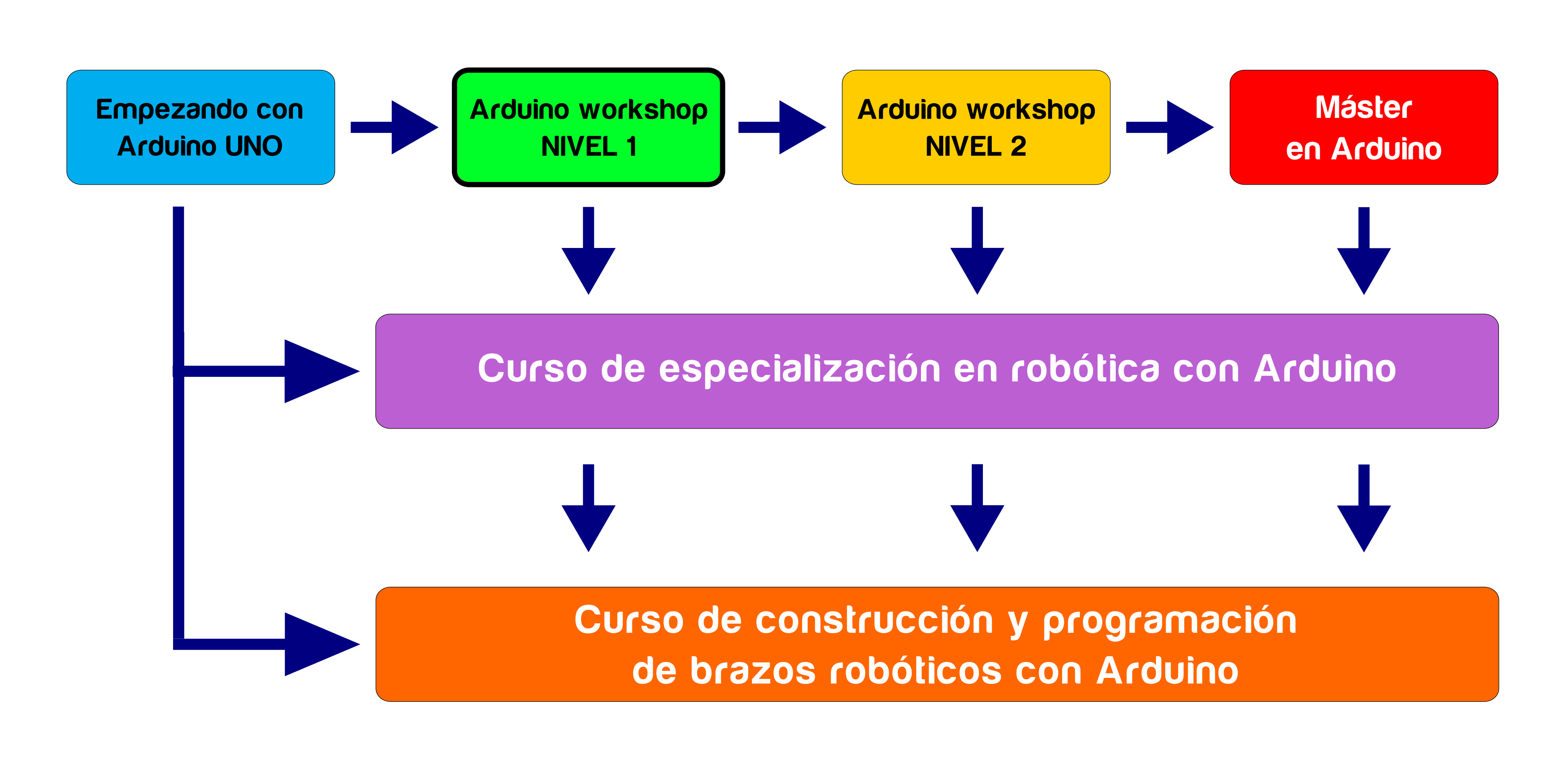 secuencia_arduino_02