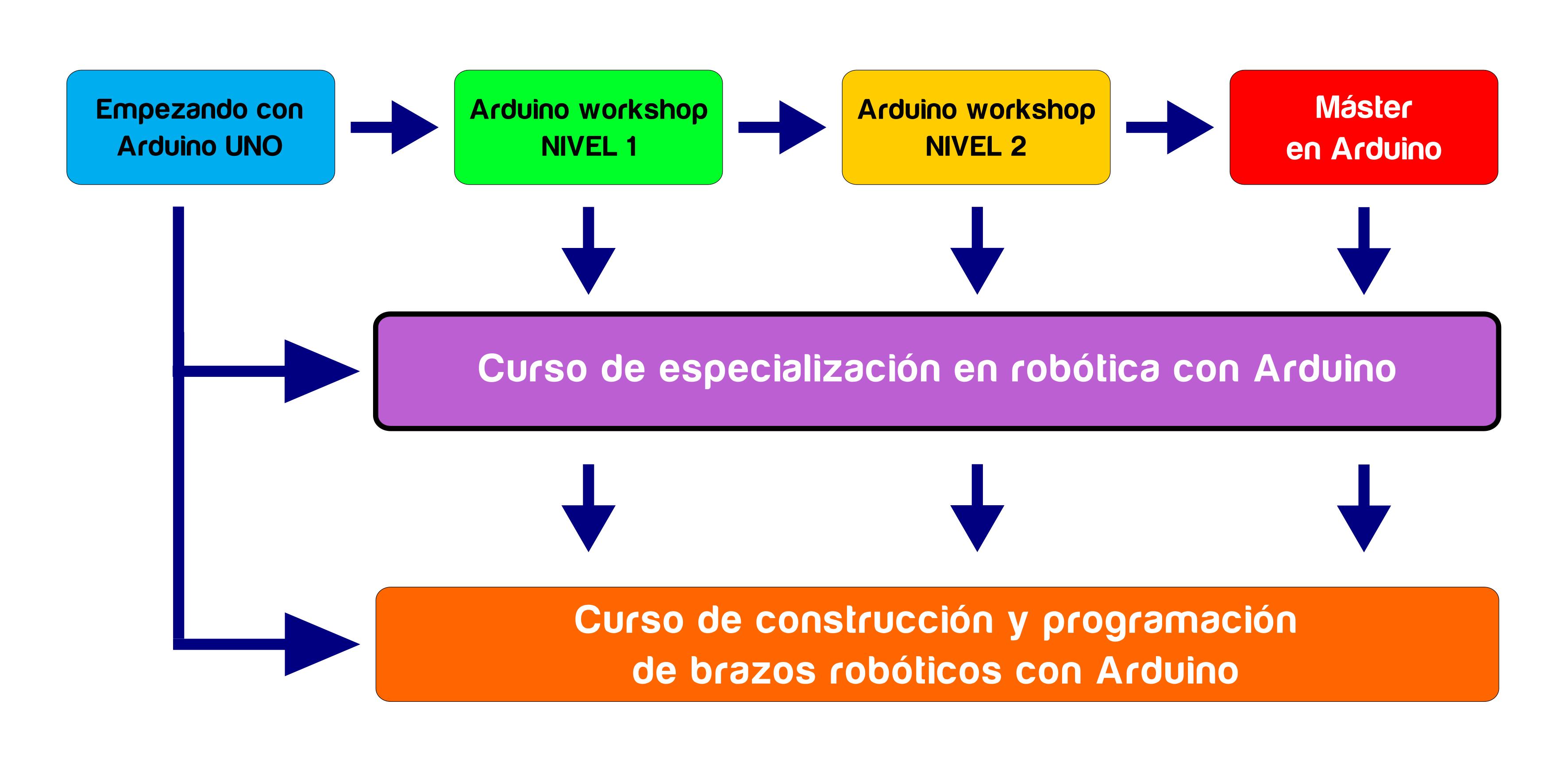 secuencia_arduino_05